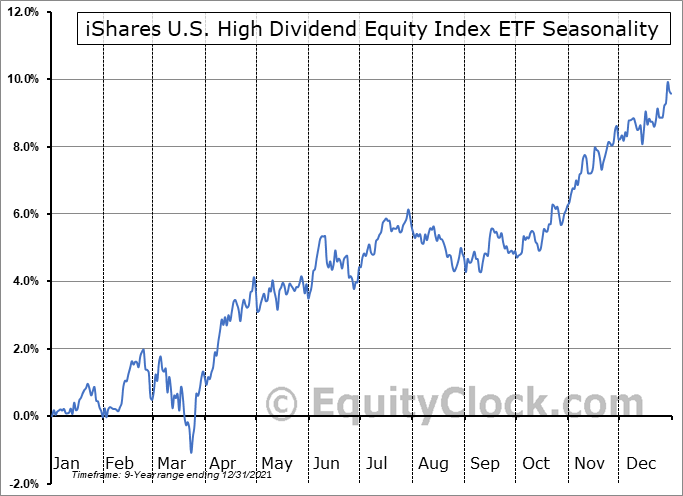 iShares U.S. High Dividend Equity Index ETF (CAD-Hedged) (TSE:XHD.TO) Seasonality