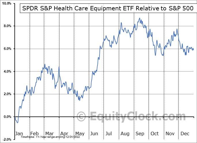 XHE Relative to the S&P 500