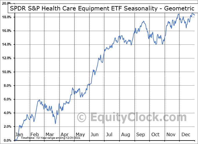SPDR S&P Health Care Equipment ETF (NYSE:XHE) Seasonality