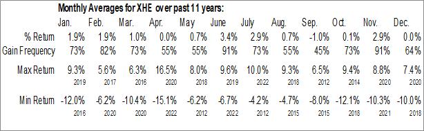 Monthly Seasonal SPDR S&P Health Care Equipment ETF (NYSE:XHE)