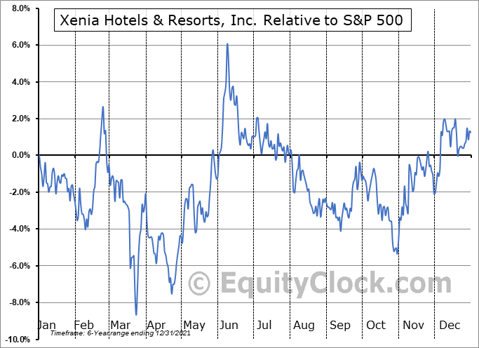 XHR Relative to the S&P 500