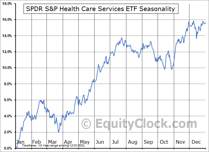 SPDR S&P Health Care Services ETF (NYSE:XHS) Seasonal Chart