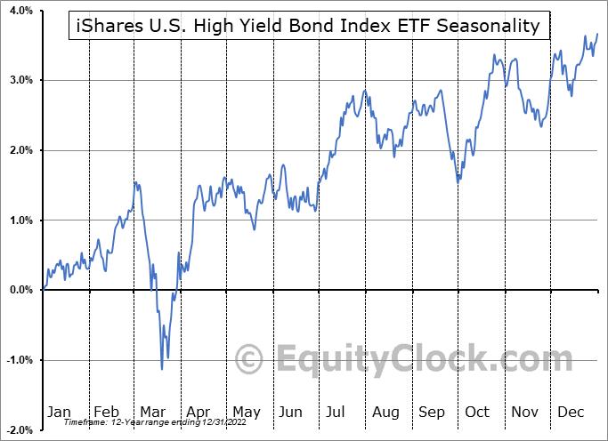 iShares U.S. High Yield Bond Index ETF (CAD-Hedged) (TSE:XHY.TO) Seasonality