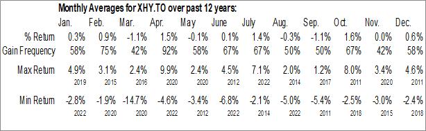 Monthly Seasonal iShares U.S. High Yield Bond Index ETF (CAD-Hedged) (TSE:XHY.TO)