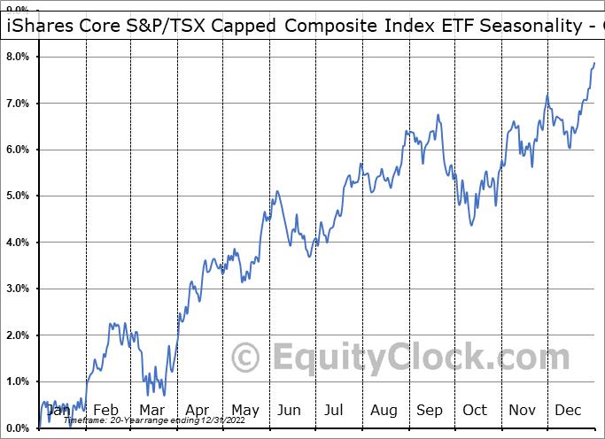iShares Core S&P/TSX Capped Composite Index ETF (TSE:XIC.TO) Seasonality
