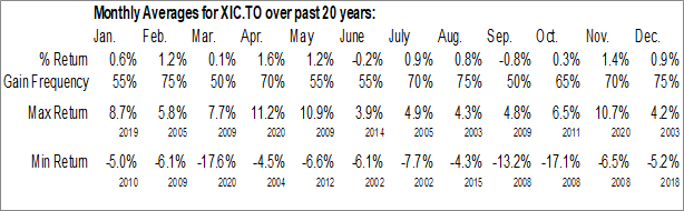 Monthly Seasonal iShares Core S&P/TSX Capped Composite Index ETF (TSE:XIC.TO)
