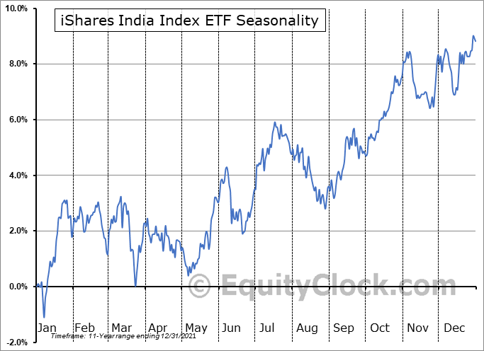 iShares India Index ETF (TSE:XID.TO) Seasonal Chart
