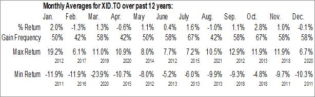 Monthly Seasonal iShares India Index ETF (TSE:XID.TO)