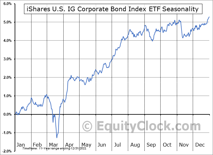 iShares U.S. IG Corporate Bond Index ETF (CAD-Hedged) (TSE:XIG.TO) Seasonal Chart