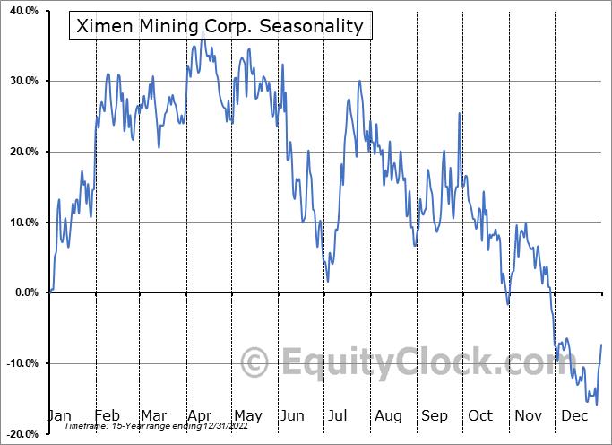 Ximen Mining Corp. (TSXV:XIM.V) Seasonality