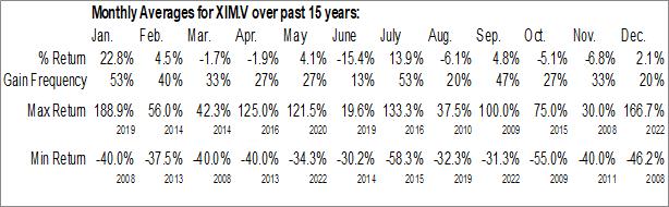 Monthly Seasonal Ximen Mining Corp. (TSXV:XIM.V)