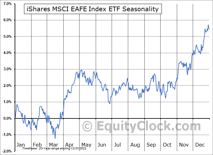 iShares MSCI EAFE Index ETF (CAD-Hedged) (TSE:XIN.TO) Seasonal Chart