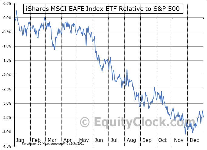 XIN.TO Relative to the S&P 500
