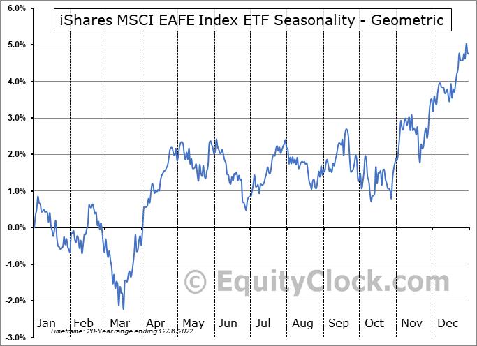 iShares MSCI EAFE Index ETF (CAD-Hedged) (TSE:XIN.TO) Seasonality