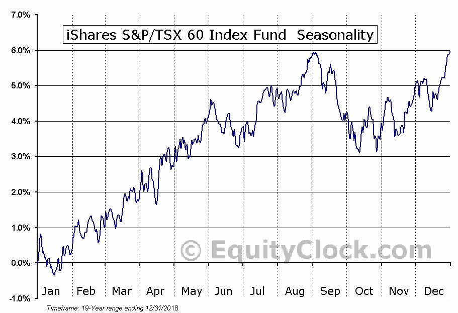 iShares S&P/TSX 60 Index Fund  (TSE:XIU.TO) Seasonal Chart