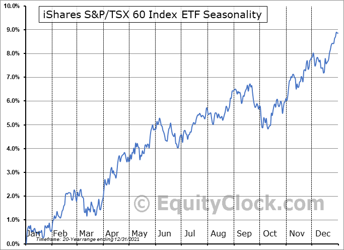 iShares S&P/TSX 60 Index Fund  (TSE:XIU.TO) Seasonal Chart