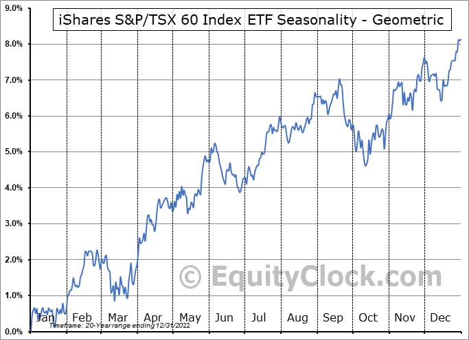 iShares S&P/TSX 60 Index ETF (TSE:XIU.TO) Seasonality