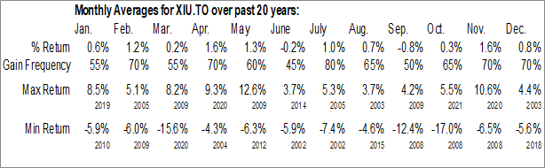 Monthly Seasonal iShares S&P/TSX 60 Index ETF (TSE:XIU.TO)