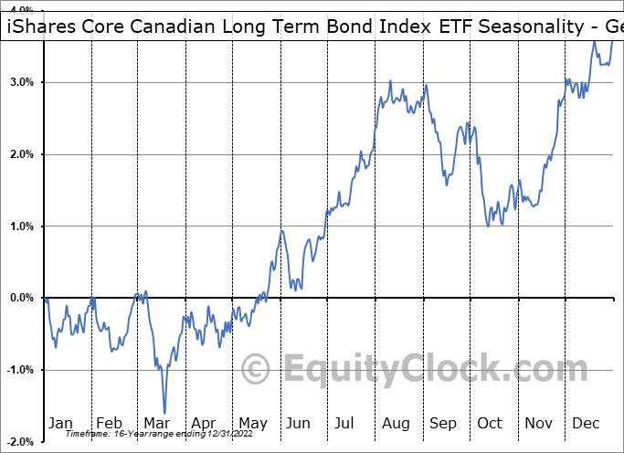 iShares Core Canadian Long Term Bond Index ETF (TSE:XLB.TO) Seasonality