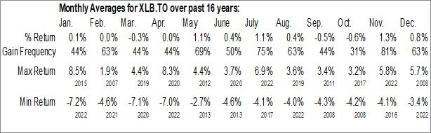 Monthly Seasonal iShares Core Canadian Long Term Bond Index ETF (TSE:XLB.TO)