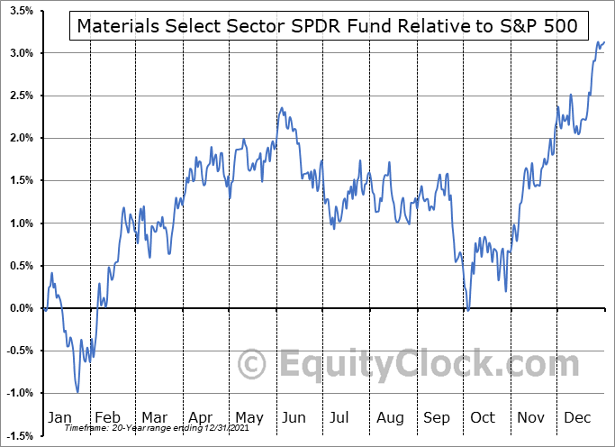XLB Relative to the S&P 500