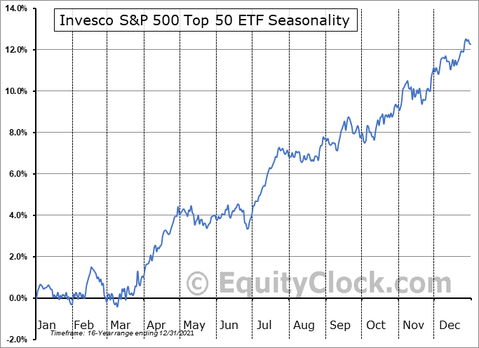 Invesco S&P 500 Top 50 ETF (NYSE:XLG) Seasonal Chart