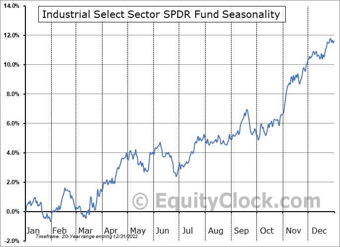 Industrial Select Sector SPDR Fund (NYSE:XLI) Seasonality