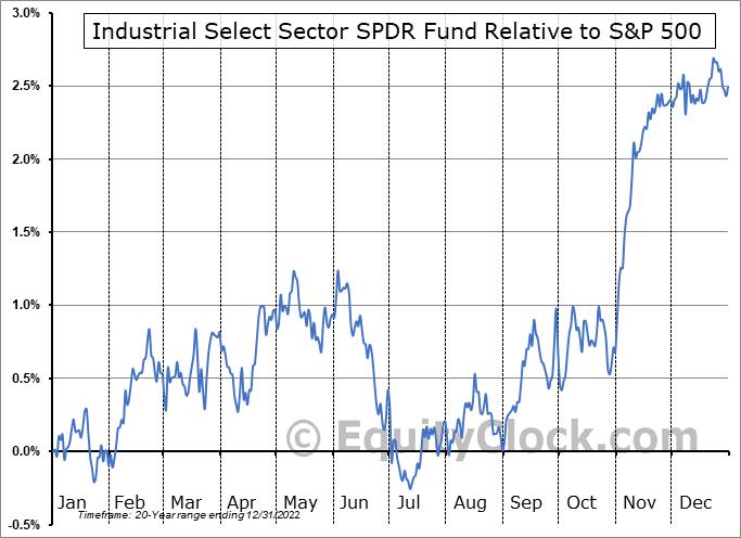 XLI Relative to the S&P 500