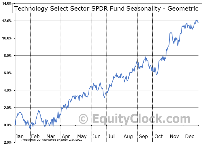 Technology Select Sector SPDR Fund (NYSE:XLK) Seasonality