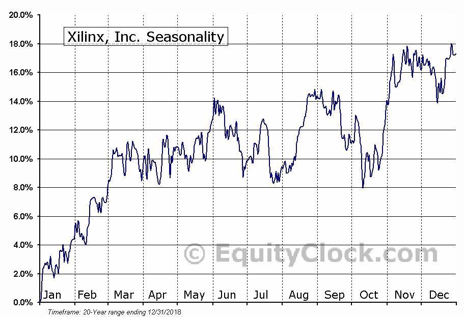 Xilinx, Inc. (NASD:XLNX) Seasonal Chart