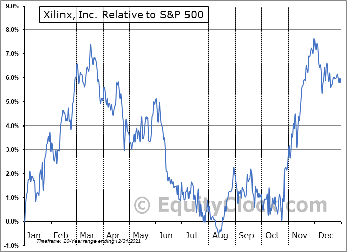 XLNX Relative to the S&P 500