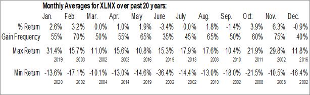 Monthly Seasonal Xilinx, Inc. (NASD:XLNX)