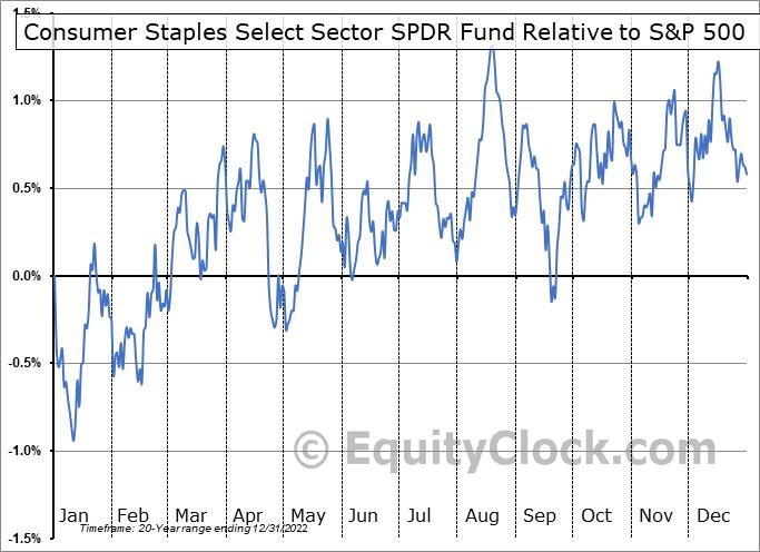XLP Relative to the S&P 500