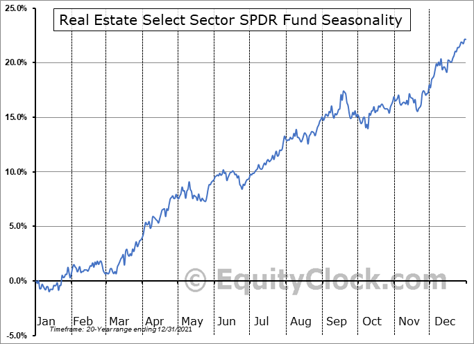 Real Estate Select Sector SPDR Fund (NYSE:XLRE) Seasonal Chart
