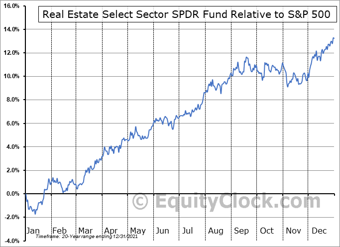 XLRE Relative to the S&P 500