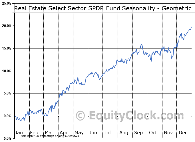 Real Estate Select Sector SPDR Fund (NYSE:XLRE) Seasonality