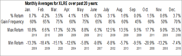 Monthly Seasonal Real Estate Select Sector SPDR Fund (NYSE:XLRE)