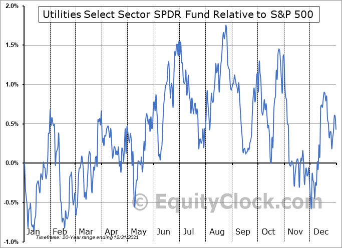 XLU Relative to the S&P 500