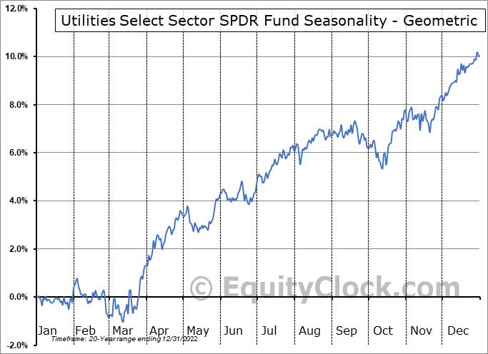 Utilities Select Sector SPDR Fund (NYSE:XLU) Seasonality