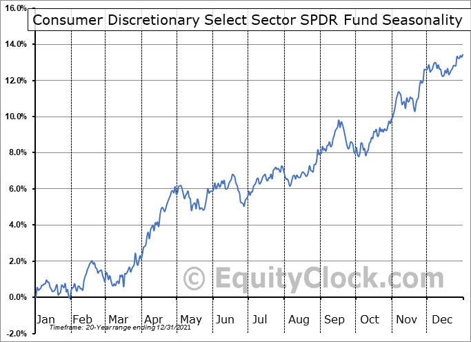 Consumer Discretionary Select Sector SPDR Fund (NYSE:XLY) Seasonal Chart