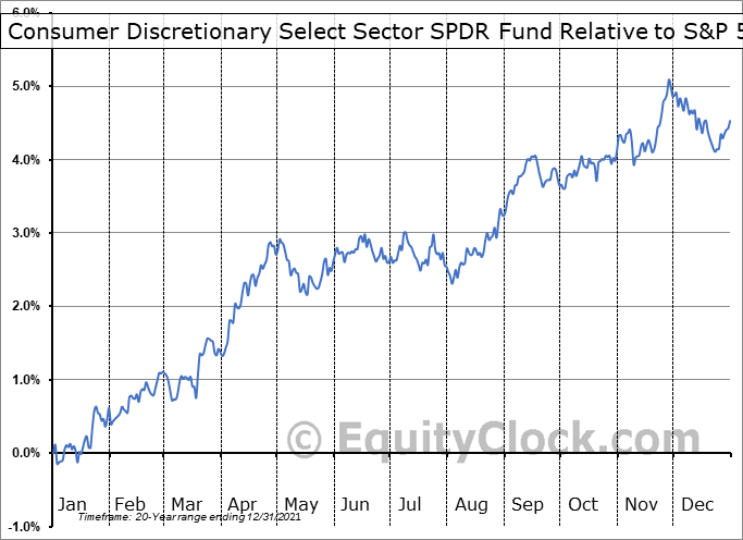 XLY Relative to the S&P 500