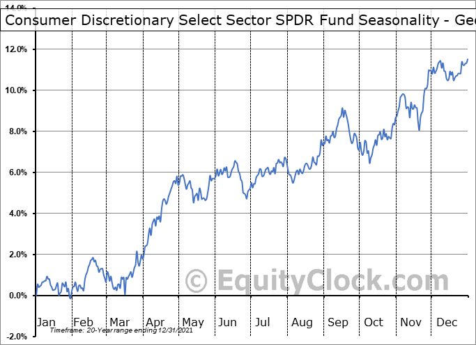 Consumer Discretionary Select Sector SPDR Fund (NYSE:XLY) Seasonality