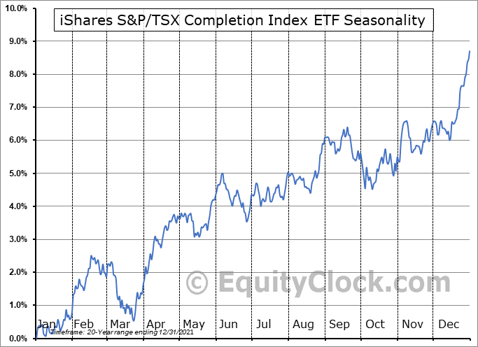 iShares S&P-TSX Completion Index ETF (TSE:XMD.TO) Seasonal Chart