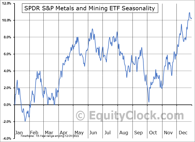 SPDR S&P Metals and Mining ETF (NYSE:XME) Seasonal Chart