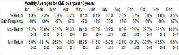 Monthly Seasonal SPDR S&P Metals and Mining ETF (NYSE:XME)