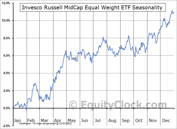 Invesco Russell MidCap Equal Weight ETF (AMEX:XMHQ) Seasonal Chart
