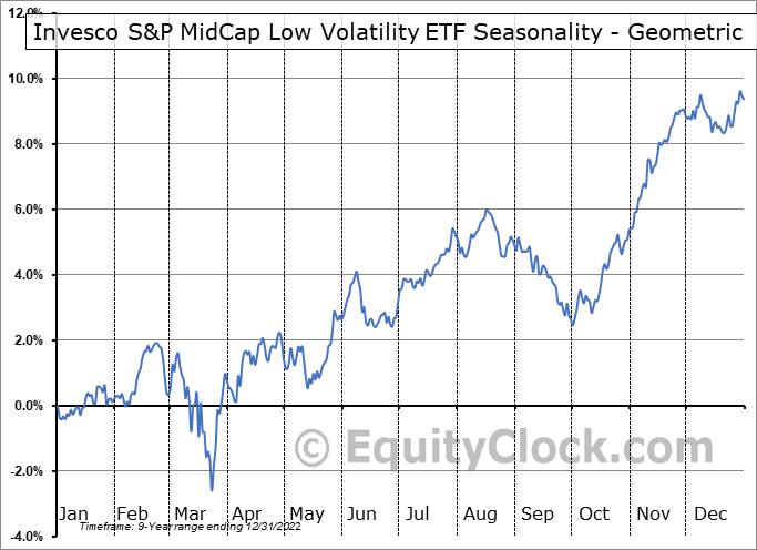 Invesco S&P MidCap Low Volatility ETF (AMEX:XMLV) Seasonality