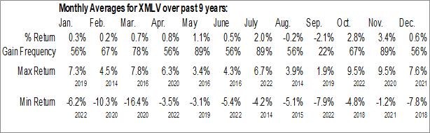 Monthly Seasonal Invesco S&P MidCap Low Volatility ETF (AMEX:XMLV)