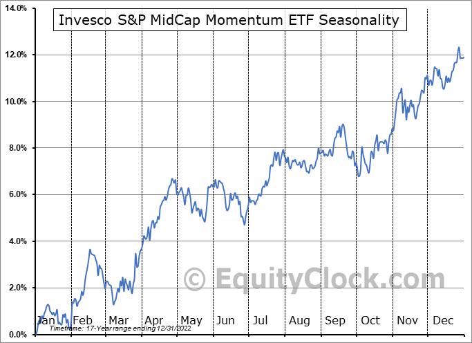 Invesco S&P MidCap Momentum ETF (AMEX:XMMO) Seasonality