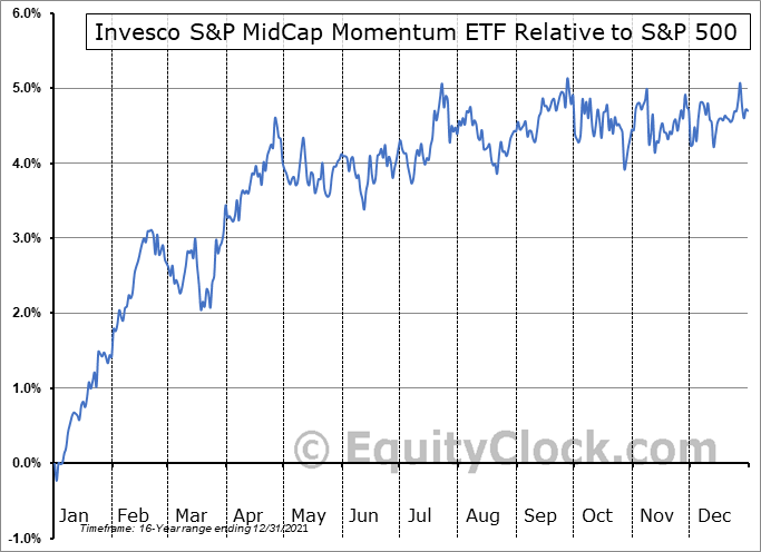 XMMO Relative to the S&P 500
